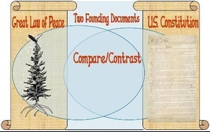 comparing and contrasting iroquois constitution and us constitution Europeans will soon consider a proposed constitution for the european union that is very different from the us constitution the united states is the oldest and largest surviving constitutional republic — a nation that has experienced a larger increase in area, population, and income absorbing people of more diverse racial, ethnic, and language backgrounds than any other contemporary nation.