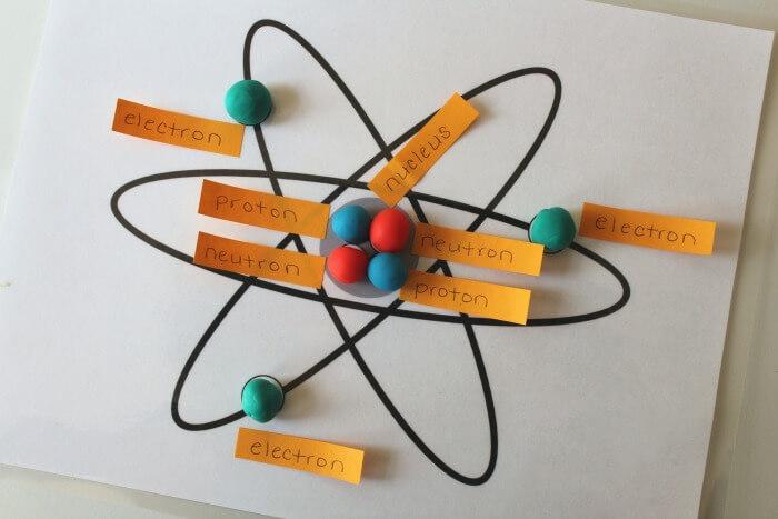Labeling a Playdough Atom